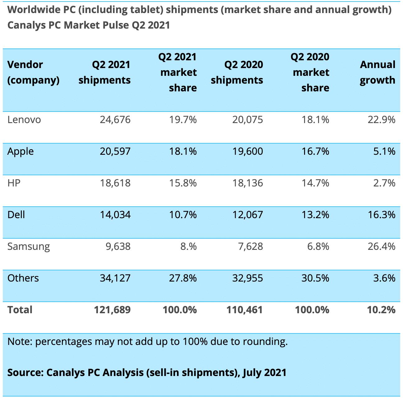 Canalys: mercado de PC en el segundo trimestre