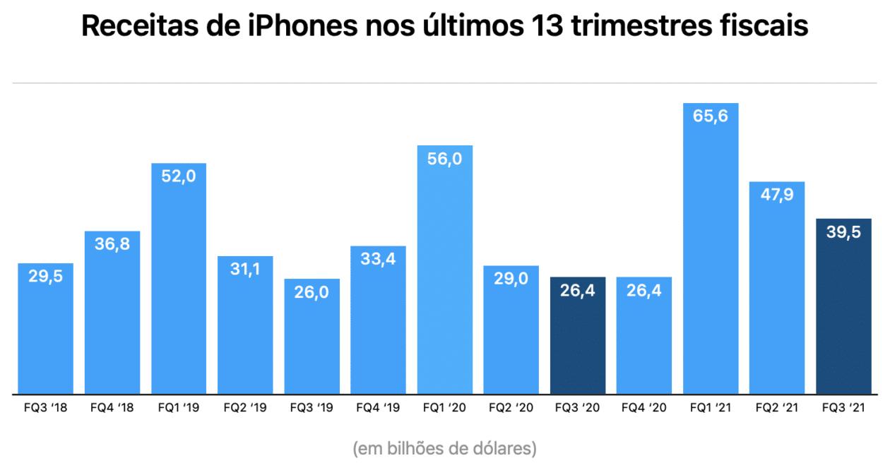 Gráficos de Apple para el tercer trimestre del año fiscal 2021