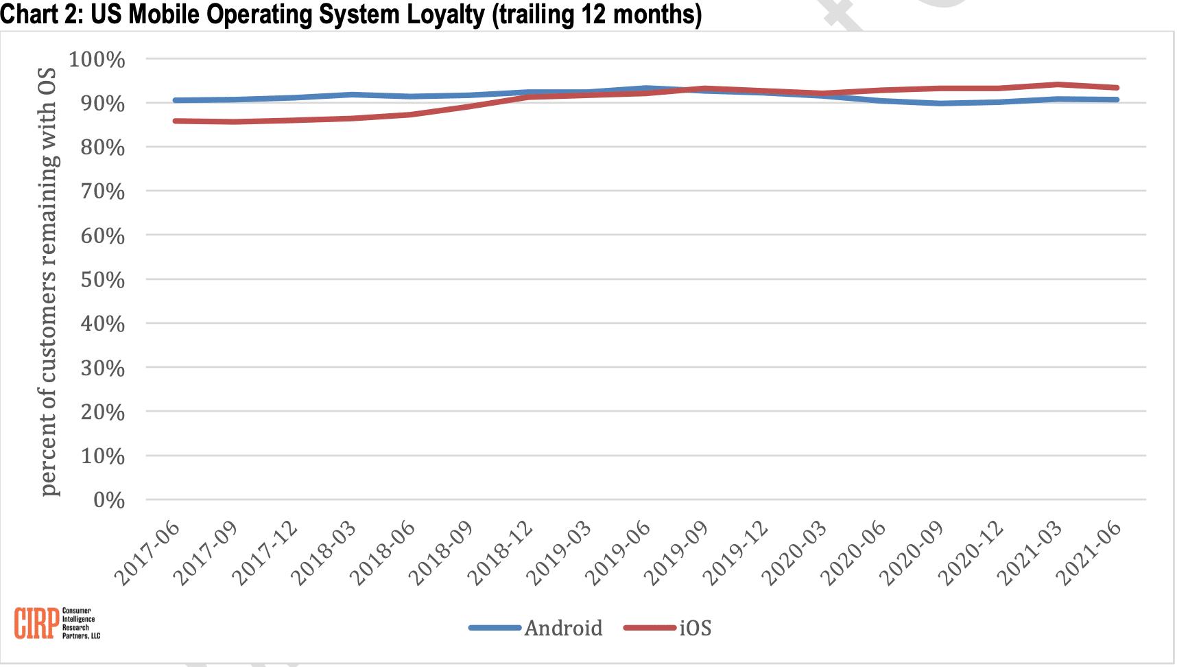 CIRP: fidelización a los sistemas operativos (iOS y Android)