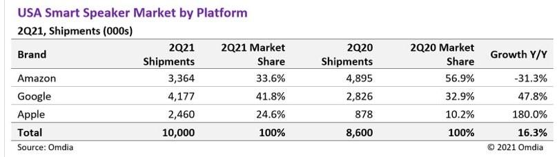 Omdia: ventas de altavoces inteligentes en el segundo trimestre
