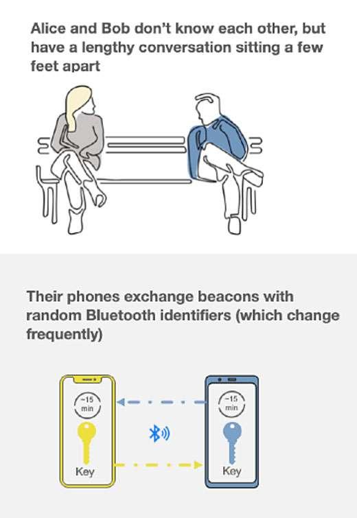 Seguimiento de contactos Bluetooth