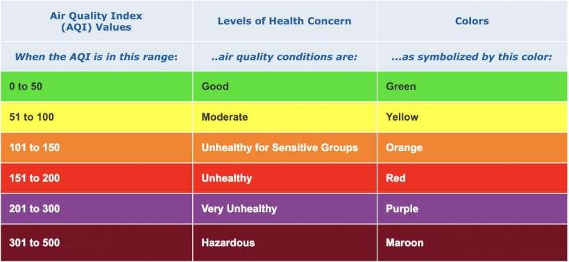 Como se visualiza el índice de calidad del aire (AQI) a Apple Maps en el iPhone y el iPad.