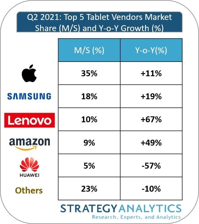 Strategy Analytics: mercado de tablets en el segundo trimestre