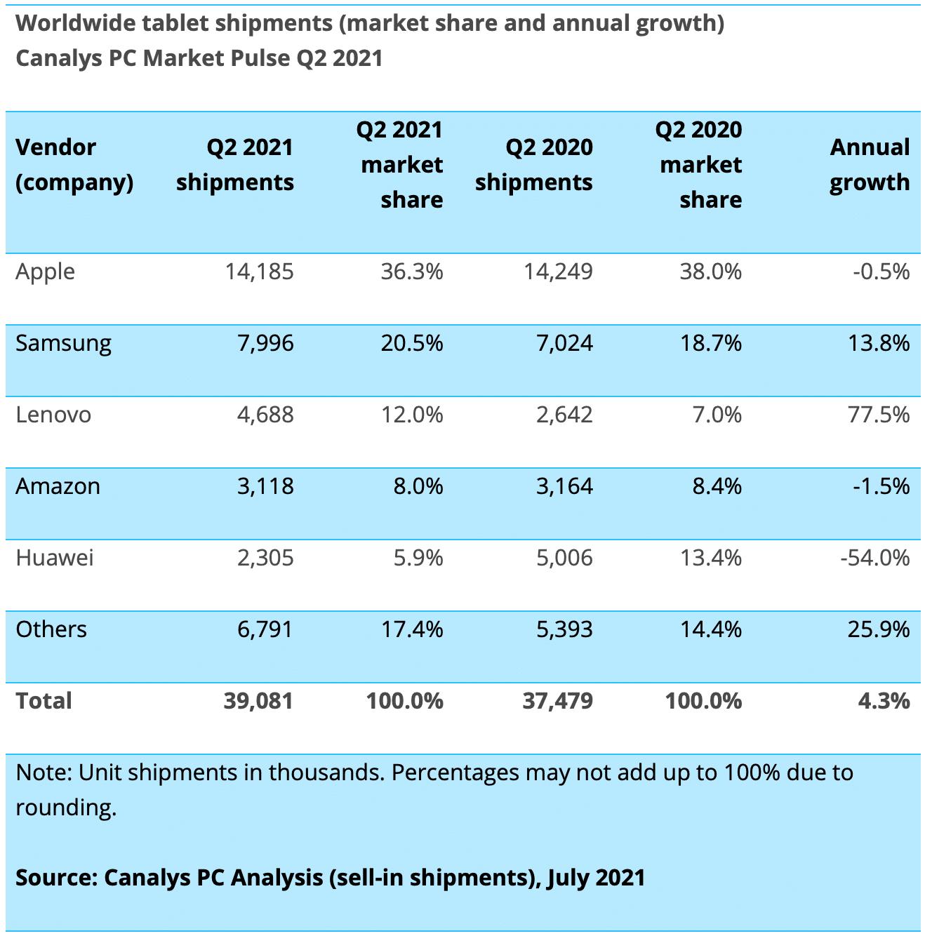 Canalys: mercado de tabletas en el segundo trimestre