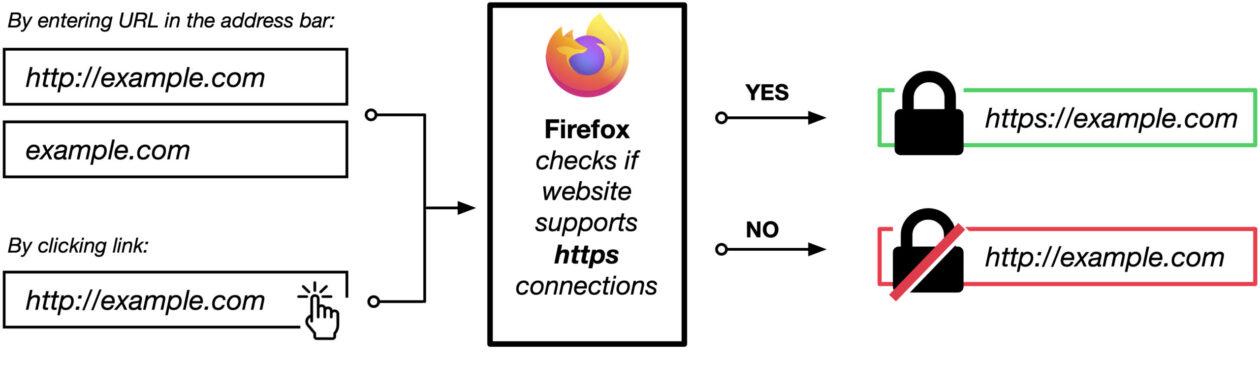 HTTPS en Firefox 91