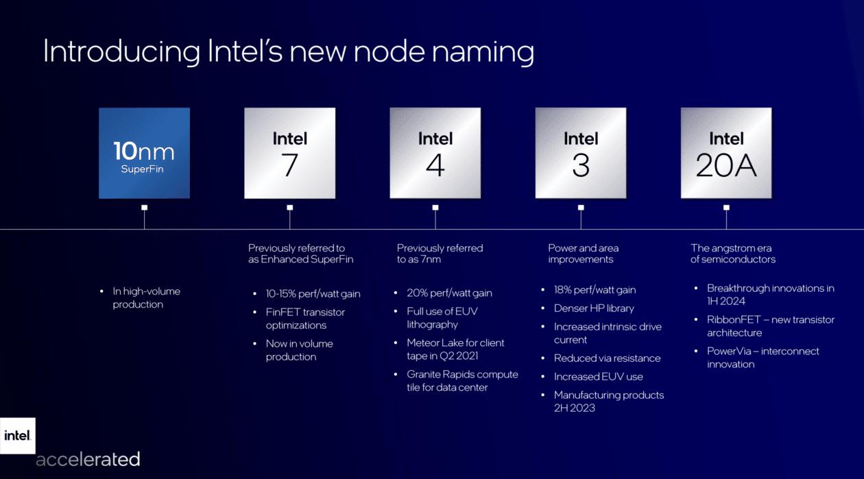 Planes de producción de Intel