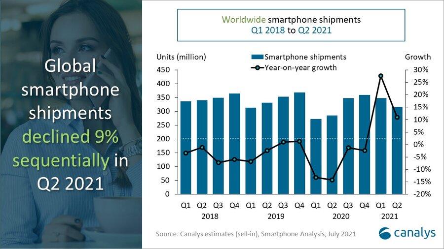 Canalys: mercado de teléfonos inteligentes en el segundo trimestre