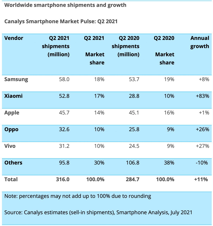 Canalys: ventas de teléfonos inteligentes por fabricante en el segundo trimestre