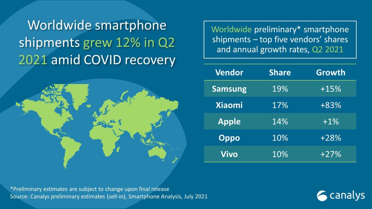 Análisis de ventas de teléfonos inteligentes Q2.2021 Canalys