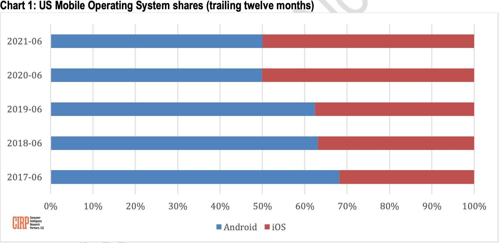 CIRP: activación de dispositivos iOS / Android en EE. UU.